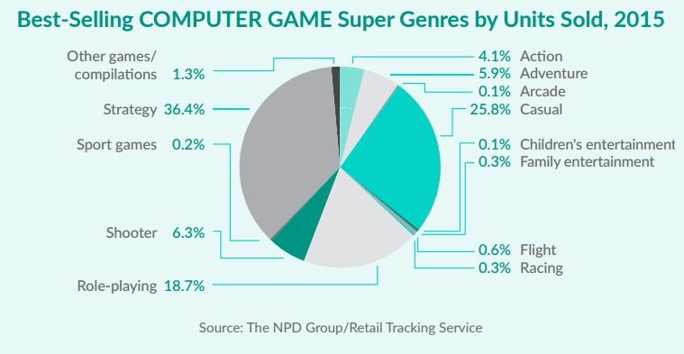 Cifras del 2016: Mejores videojuegos, géneros favoritos y más (EEUU)